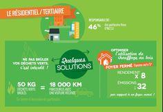 Secteur résidentiel/tertiaire : Quelques solutions pour moins polluer l'air