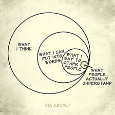 My life as a circle with many circles within that circle.