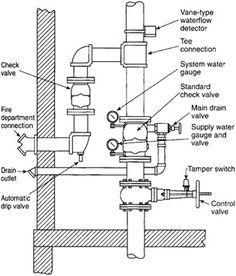 Fire Protection Sprinkler System Designs