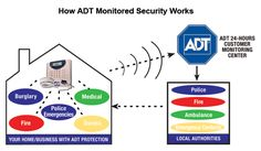 No Need To Deal With Subcontractors : ADT has more than 25,000 employees out of which one fourth reside in our neighborhood and work as installers and technicians eliminating the need for external services. These employees come time to time for security checks and ensure proper working of security systems. These excellent ADT customer services are provided by experts and licensed persons. Online Support : The ADT... FULL ARTICLE @ http://www.southjerseyhomesecurity.com/adt-customer-service/