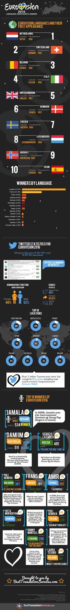 Eurovision 2016. Languages, Participants, Winners #Infographic #Language #History
