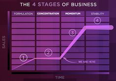 4 stages of business