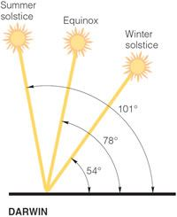 About the House - Passive Solar Design - passive solar design,orientation,sun control,design,solar,summer solstice,equinox,winter solstice,eaves,north facing,shade Solstice And Equinox, Summer Solstice, Home Design Diy, Home Building Design, Sun Path Diagram, Passive Solar Homes, Homemade Generator, Solar Panel Cost, Geothermal Energy