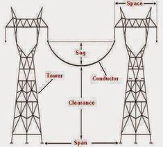 66 KV, 132 KV and 400 KV transmission line steel towers