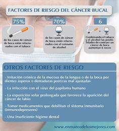 Factores de Riesgo Cancer de boca