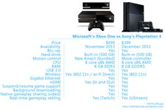 Microsoft's Xbox One and Sony's Playstation 4 consoles' comparison http://hethlerized.wordpress.com/2013/06/11/faceoff-microsofts-xbox-one-and-sonys-playstation-4-at-e3/