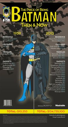 These are a series of five infographics (Spider-Man, Batman, The Hulk, Superman and Wolverine) created by Mashable that show the cost of being a superhero the year they made their first appearance versus now. Dc Comics, Nananana Batman, Univers Dc, Comic Manga, Marvel E Dc, Batmobile, Batman Robin, Batman Vs, Batman Superhero