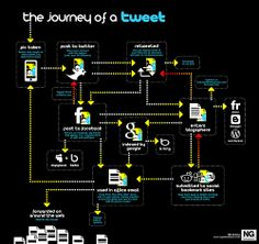 Top 60 Best Social Media Infographics You Must See - Quertime Online Marketing, Social Media Marketing, Digital Marketing, Internet Marketing, Marketing Ideas, Content Marketing, Affiliate Marketing, Experience Map, About Twitter