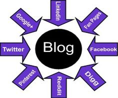 Blogging for Business is a tool used to communicate with your customers or potential clients,  where you share your knowledge, your expertise. All the activities you do on social media point and direct back to your blog. It is your store on the net.        Your Blog is Your Store. All social platforms point to it.(read on...) http://normadoiron.net/unlocking-the-mystery-of-blogging-part-1/