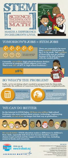 Here's a nice infographic on the importance of STEM.