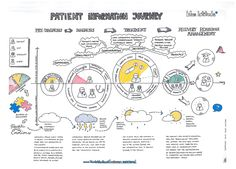 Patient Information Journey: information seeking behaviour of cancer and diabetes patients and their interaction with healthcare professionals along a diagnosis and treatment path