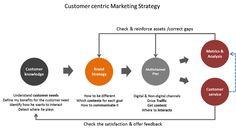 JR SEGURA customer centricity map