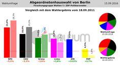 Vergleich Umfrage / Wahlergebnis: Abgeordnetenhauswahl Berlin (#aghw) - Forschungsgruppe Wahlen - 15.09.2016