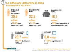 Audiweb - Diffusione in Italia