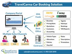 Our Car Rental Software provides Agencies and Car Rental Companies with Real-time Bookings, Inventory Management, Fare Management, Agent Management, Map Based Search and more! Online Car Booking, Company Portal, Software Products, Car Rental Company, Tour Operator, Quotations, Engineering, Branding, Travel