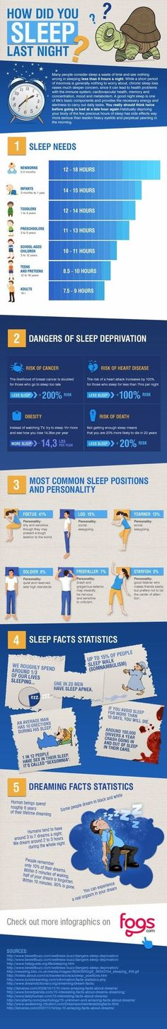 Healthy sleep for adults is at least 6 hours but ideally 8 hours. How did you sleep last night?