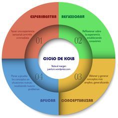 Ciclo de Kolb (aprendizaje en el aula) Mindfulness, Chart, Marketing, Learning, School, Tips, Ideas Para, Material Design, Learning Styles