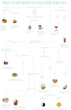 Flowchart! What To Eat When You Visit New York City!