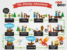 the Adventure of Startup