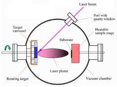 Four Common Film Preparation Technologies Physical Vapor Deposition, Science, Technology, Tech, Tecnologia
