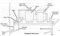 basic diagram of how a swimming pool plumbing system works simple rh pinterest com Above Ground Pool Plumming above ground swimming pool plumbing diagram