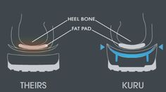 Nature designed every foot with fat pads in the heel and forefoot to cushion and absorb shock with each step. Other premium comfort shoes mess with nature. Their flat footbeds flatten your fat pad. Get relief from heel pain and plantar fasciitis with KURU shoes.  www.kurufootwear.com