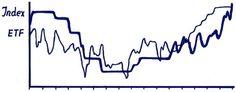 Exchange Traded Funds!  Kurz: ETFs.  Wahrscheinlich hast Du bereits eine Menge davon gehört.  ETFs können eine spannende und intelligente Art sein Geld am Kapitalmarkt anzulegen, um deine finanziellen Ziele zu erreichen.   Weiterlesen: http://www.moospara.de/2015/10/16/sieben-gr%C3%BCnde-warum-du-etfs-ber%C3%BCcksichtigen-solltest/