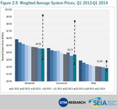 solar power system price drops - the cost of installed solar power systems by sector? Here's a chart on that, for the US, up through the first quarter of 2014