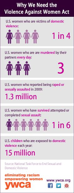 Domestic violence: YWCA USA has created some new infographics to help illustrate how violence affects women and to raise awareness about why Congress needs to reauthorize the Violence Against Women Act (VAWA) now. Please share with others and help us raise awareness about domestic violence!