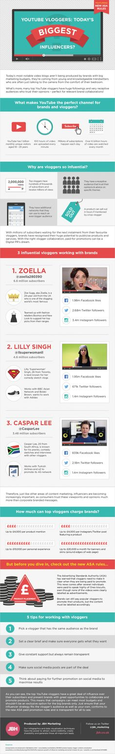 YouTube Vloggers: Today's Biggest Social Media Influencers? - #infographic