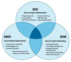 social-media-marketing-SEO At this site is a wonderful Marketing pointer! Visit this Marketing suggestion! Need a marketing idea? This is great marketing essentials, recommendations and also items. Internet Marketing Company, Seo Marketing, Marketing Digital, Content Marketing, Media Marketing, Online Marketing, Marketing Companies, Business Marketing, Online Business