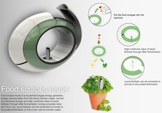 WASTE & ENERGY SOLUTION:Food Scraps Reuse - Kitchen Appliance by Shih-Che  Hsu, Chi-Ming Tien, Fang-wen Guo, Shih-Chun Wang  & Yu-Tien Jheng