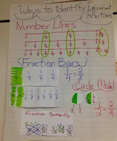 Equivalent Fractions anchor chart: fraction bars, circle model, butterfly multiplication and division, and number lines. 3rd Grade Fractions, Grade 6 Math, Equivalent Fractions, Math Fractions, Dividing Fractions, Maths, Teaching Fractions, Sixth Grade, Multiplication
