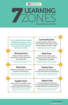 7 Essential Elementary Classroom Zones As you plan this year's curriculum and activities, consider how you'll use your classroom space. Here are seven learning zones to help focus your students. Instructional Strategies, Teaching Strategies, Teaching Resources, Instructional Technology, Educational Technology, Instructional Design, 21st Century Classroom, 21st Century Learning, Classroom Organisation