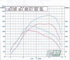 #chiptunning #AUDI A6 1.9 TDI 130KM 2002 rok. Przed chip tunningiem : 131KM, 316,1 NM, po : 165,4 KM, 369,9 Nm