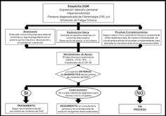 Sensibilidad Química Múltiple (SQM) – Segunda parte #salud http://blgs.co/GQ_osO