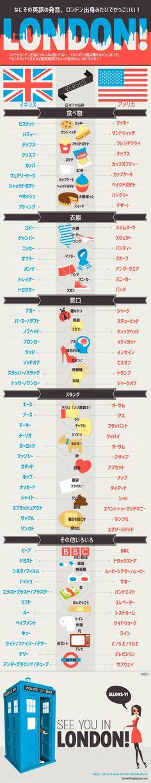 「アメリカ英語よりもイギリス英語の方がかっこいいと思われてるらしい。英語と米語の違いが判るインフォグラフィック」の画像 : カラパイア