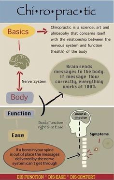 Great Explanation of how a misalignment can throw the whole body off. Benefits Of Chiropractic Care, Chiropractic Quotes, Chiropractic Office, Chiropractic Treatment, Chiropractic Adjustment, Family Chiropractic, Chiropractic Wellness, Clinique Chiropratique, Neck Pain Treatment