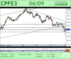 CPFL ENERGIA - CPFE3 - 06/09/2012 #CPFE3 #analises #bovespa