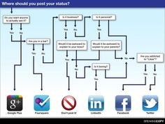 Which social network should you post on?