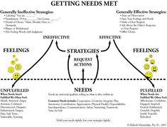 Getting Your Needs Met (Infographic)