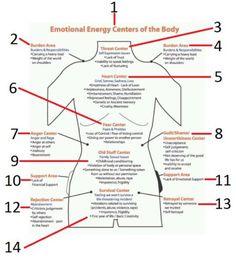 emotion chart