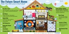 Ever wonder how you'll live 30 years from now? Find out in this beautiful infographic by Q3 Technologies.