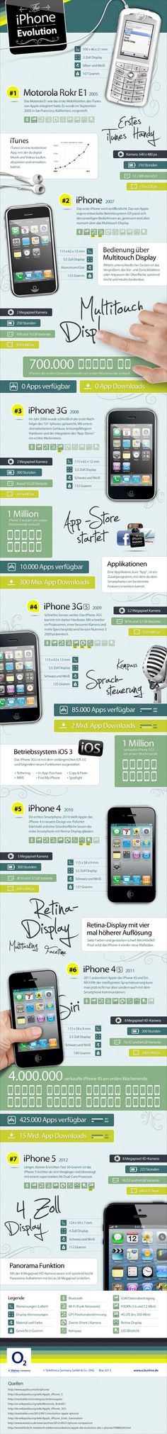 The infographic displays the evolution of Apples iphone, giving interesting statistics and informationen about every exemplar. Mobile Marketing, Pure Data, Evolution, Interesting Statistics, Cell Phones For Seniors, Retina Display, Computer, Iphone, Web Design
