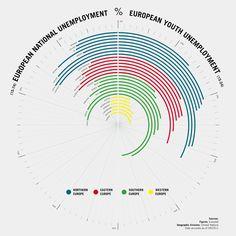 European national unemployment