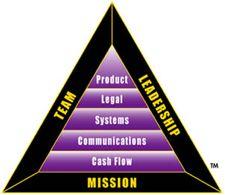 BI Triangle image