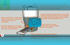 What is a Rocket Stove? Pellet Stove, Rocket Stoves, Simple Designs, Technology, Animation, Renewable Energy, Planks, Simple Drawings, Tech