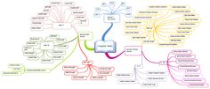 Irregular Verbs in English free mind map download