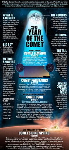 2013: Year of the Comet