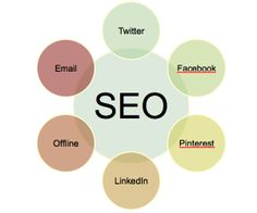 SEO Basics: 8 Essentials When Optimizing Your Site - Search Engine Watch Sales And Marketing, Internet Marketing, Online Marketing, Digital Marketing, Seo Guide, Seo Tips, What Is Search Engine, Business Model, Doula Business